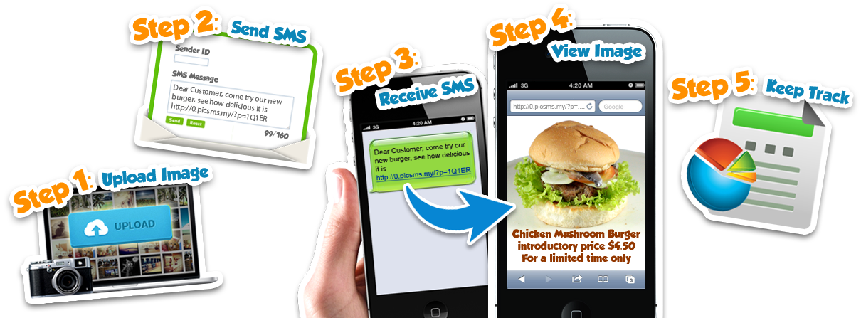 Spice up your SMS Marketing with a picture